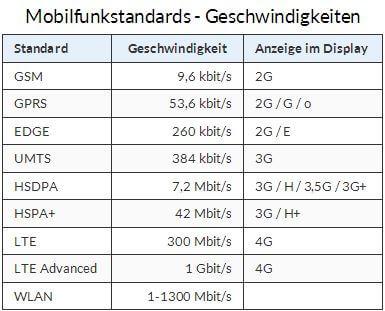 Tabelle Geschwindigkeiten Mobilfunkstandards